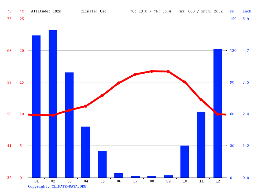 Climate graph // Weather by Month, Boulder Creek