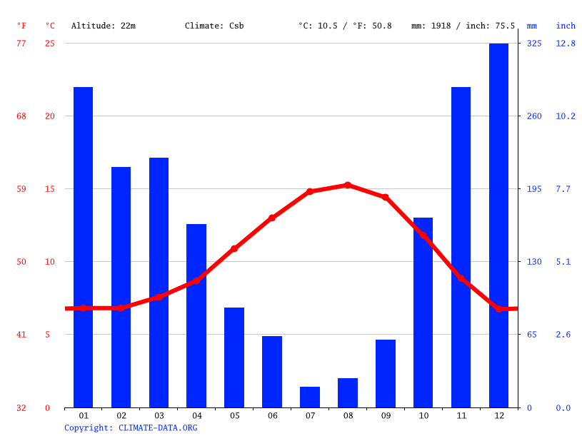 Lincoln City Climate Average Temperature Weather By