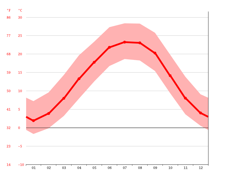Temperature graph, Kingsport