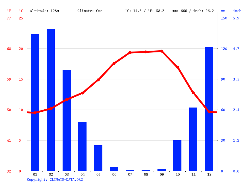 Climate graph // Weather by Month, Saratoga