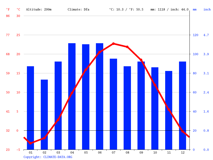 Climate graph // Weather by Month, Akron