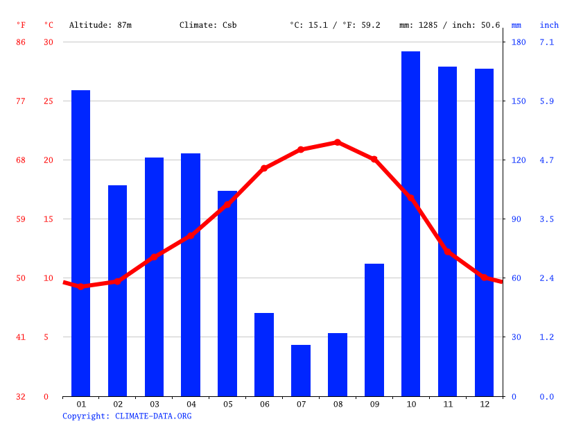 Climate graph // Weather by Month, Porto