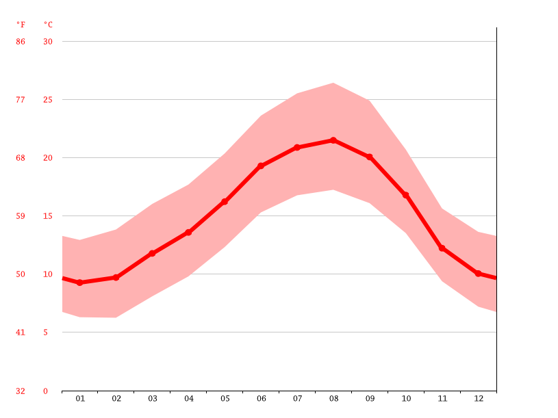 Temperature graph, Porto