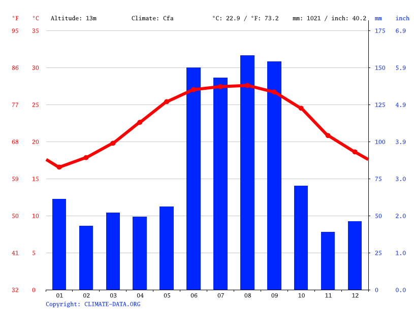 Climate graph // Weather by Month, Sarasota