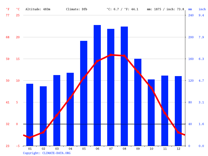 Climate graph // Weather by Month, Schaan