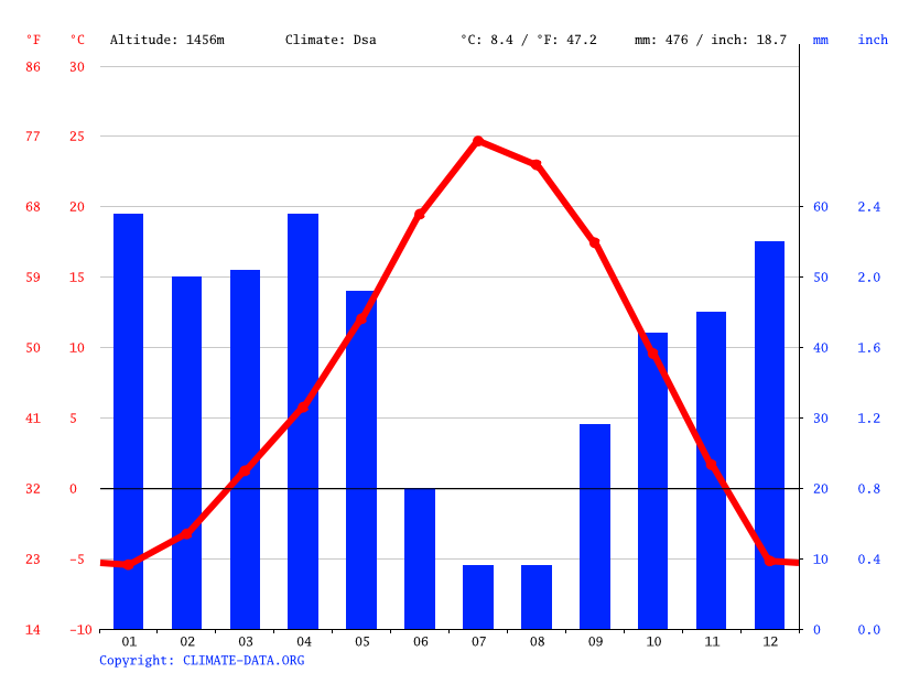 Climate graph // Weather by Month, Orem