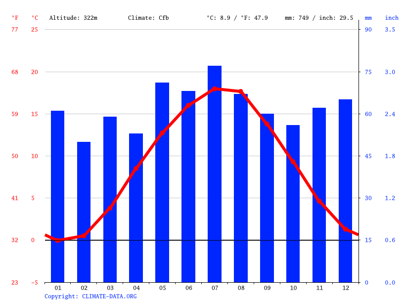Clima wolfsburg unkeroda temperatura climograma y tabla clim tica para wolfsburg unkeroda - El tiempo en wolfsburg ...