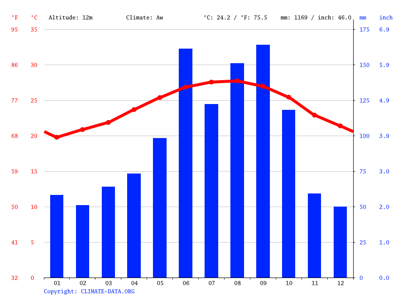 Climate graph // Weather by Month, Pompano Beach
