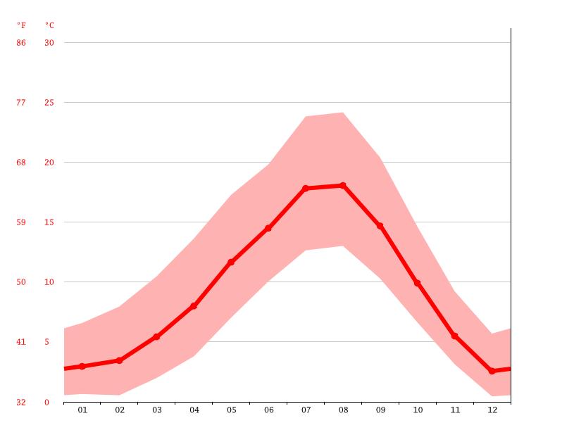 carnation average temperature, carnation  >>