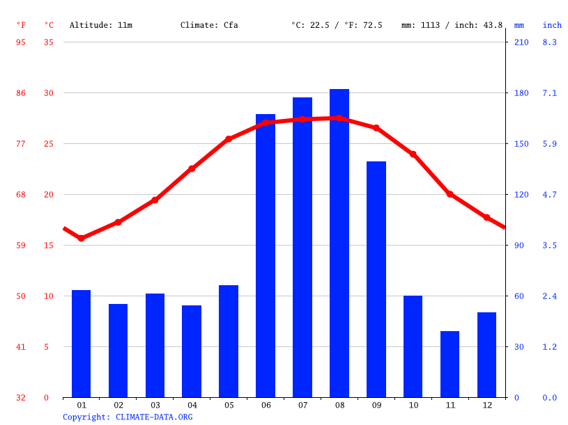 Climate graph // Weather by Month, Tampa