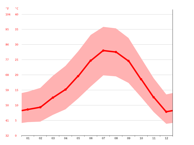Temperature graph, Adelanto