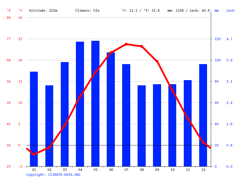 Climate graph // Weather by Month, Columbus