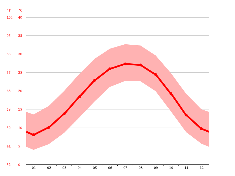 Temperature graph, Macon