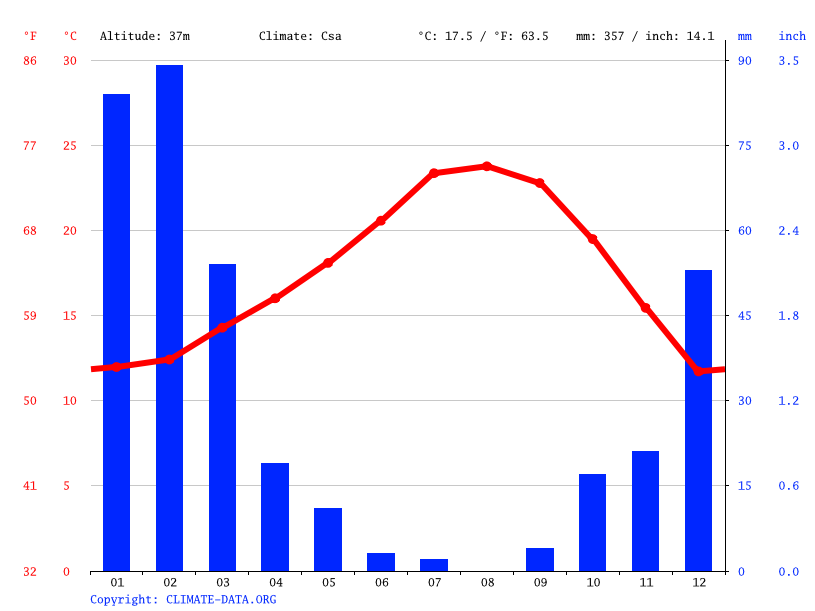Climate graph // Weather by Month, Bell Gardens