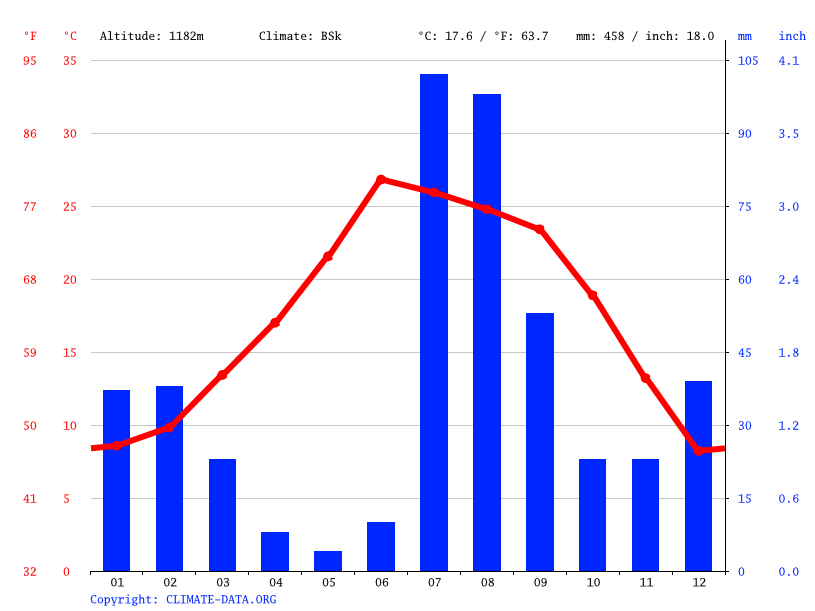 Climate graph // Weather by Month, Nogales