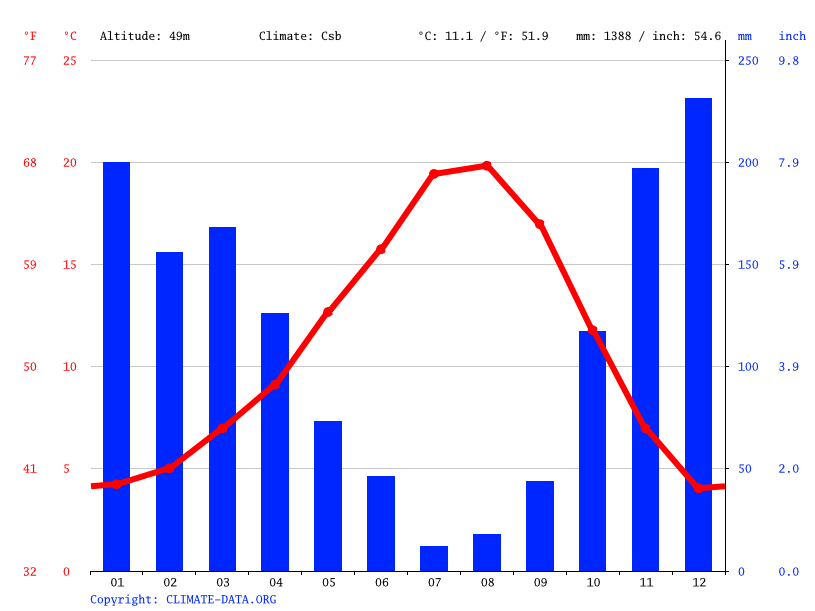 Climate Graph Weather By Month Mcminnville