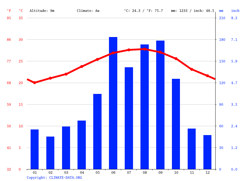 Climate graph // Weather by Month, Fort Lauderdale