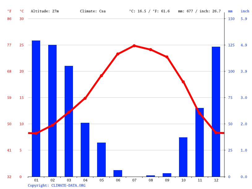 Climate Rancho Cordova Temperature Climograph Climate