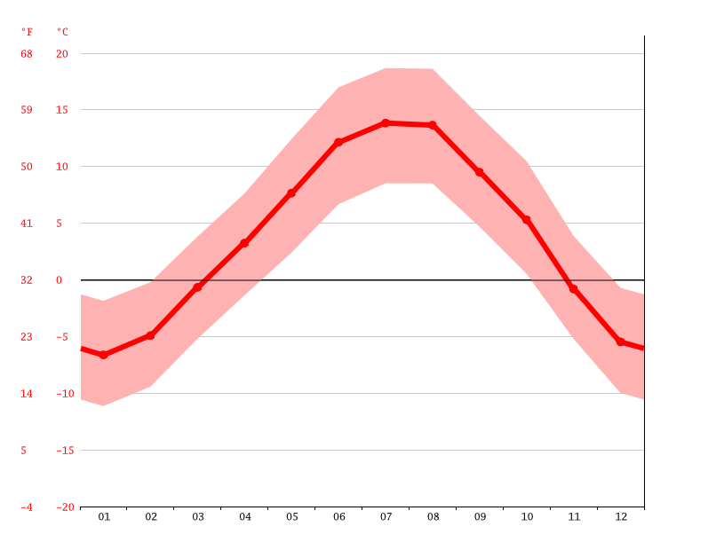 average temperature, Götzens