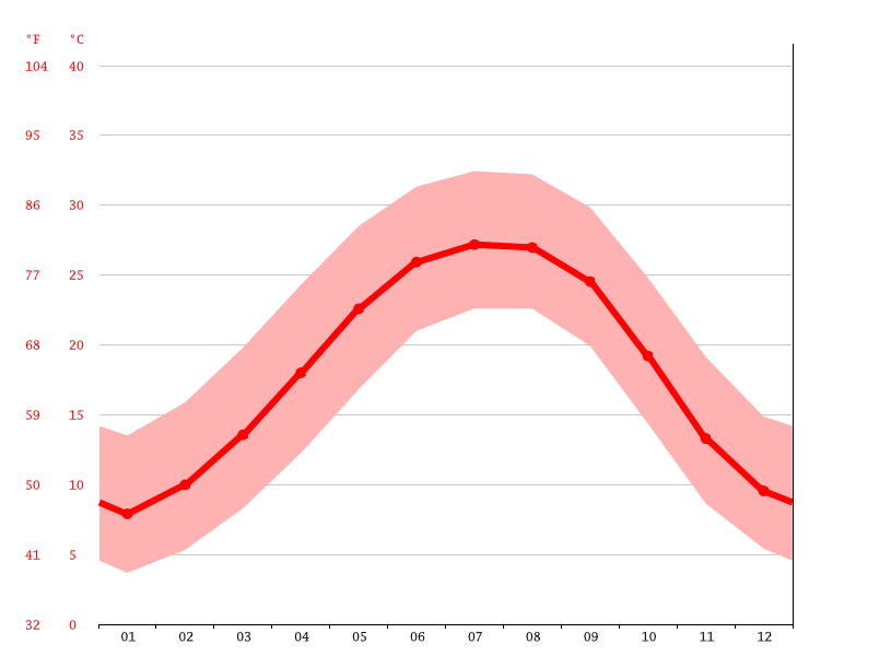 Temperature graph, Columbus