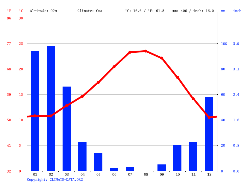 Climate graph // Weather by Month, Santa Paula