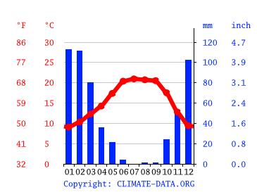 Suisun City Climate Average Temperature Weather By Month Suisun City Weather Averages Climate Data Org