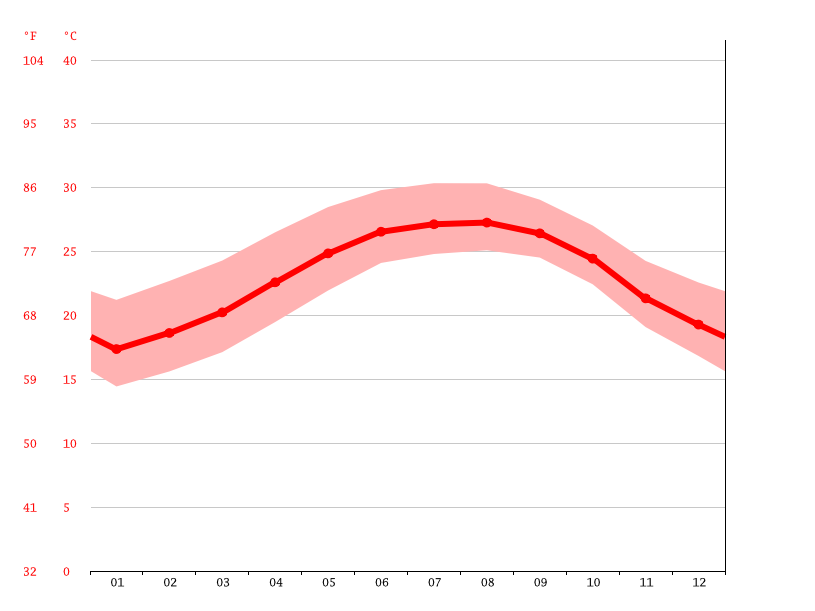 Gráfico de temperatura, Palm Bay
