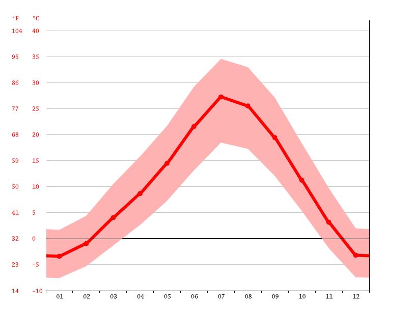 temperatur jordan februar