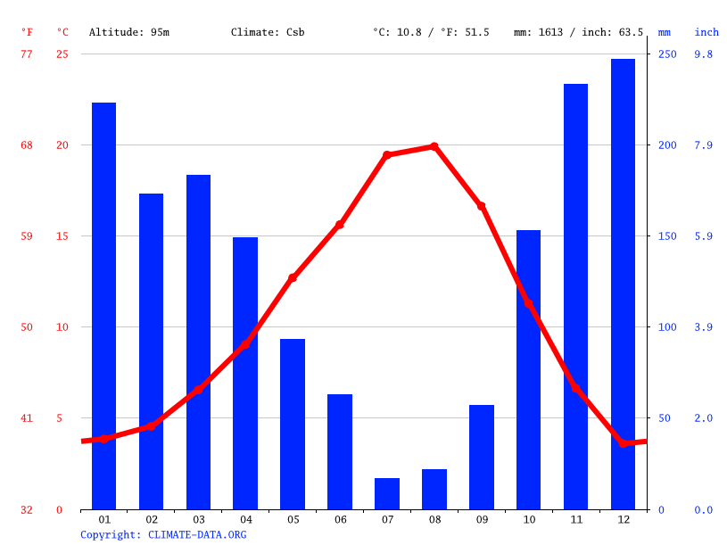 Climate graph // Weather by Month, Gresham