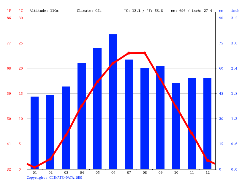 Climate graph // Weather by Month, Arad