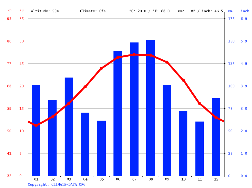 Climate graph // Weather by Month, Tallahassee