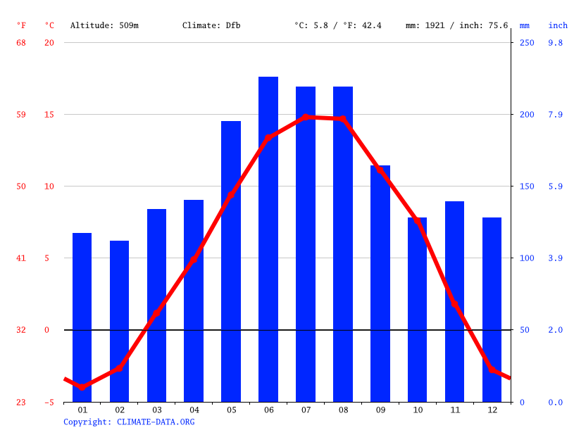 Climate graph // Weather by Month, Triesen