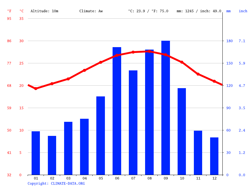 Climate graph // Weather by Month, Delray Beach