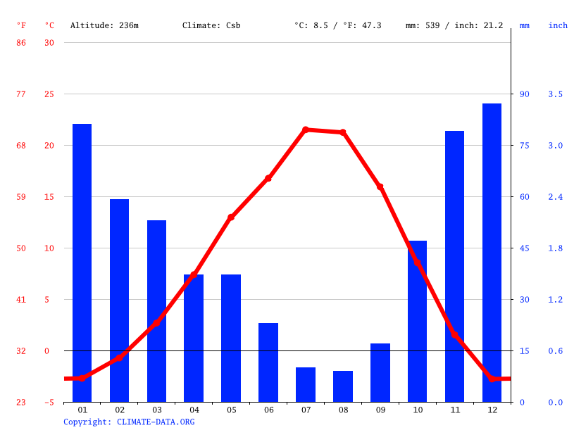 Climate graph // Weather by Month, Wenatchee