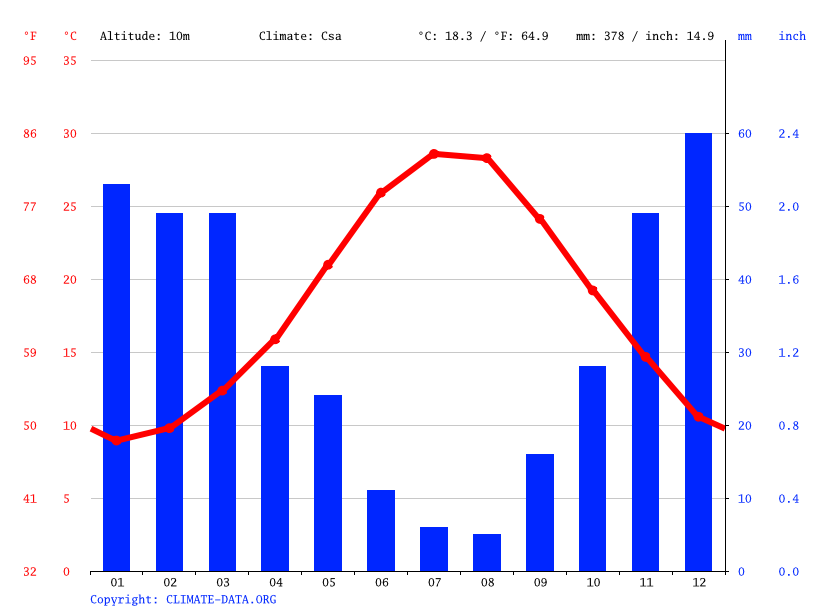 Climate graph // Weather by Month, Piraeus