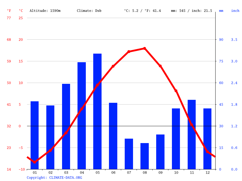 Climate graph // Weather by Month, Köse