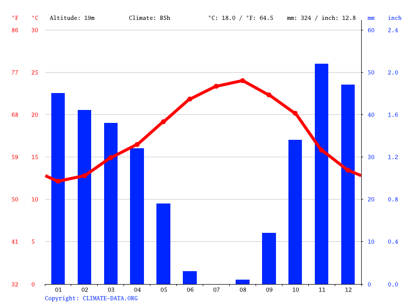 Climate graph // Weather by Month, Casablanca