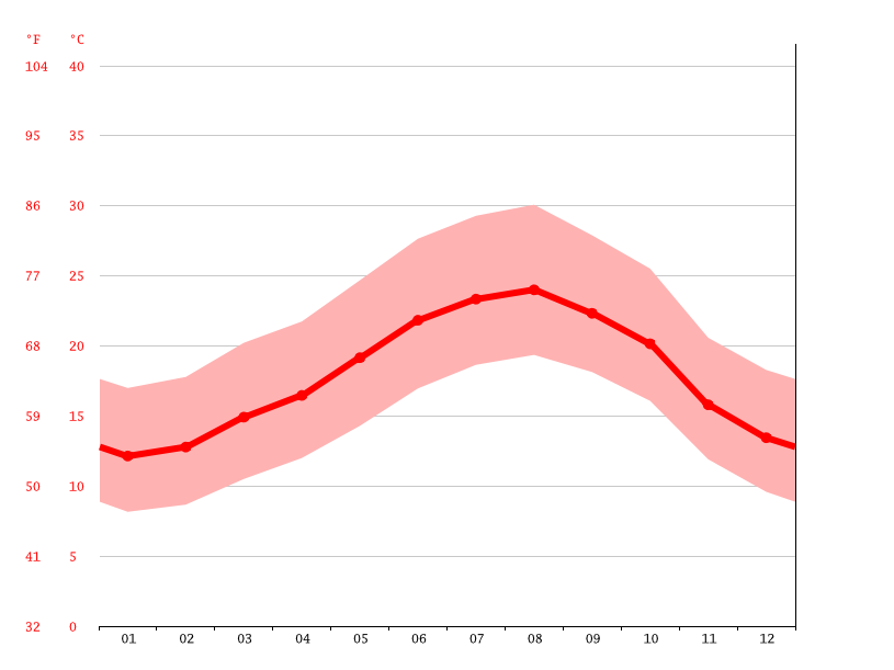 average temperature, Casablanca