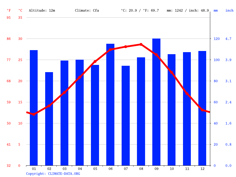 Pasadena Climate Average Temperature Weather By Month