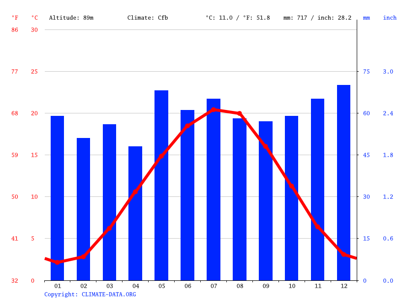 Climate graph // Weather by Month, Eich