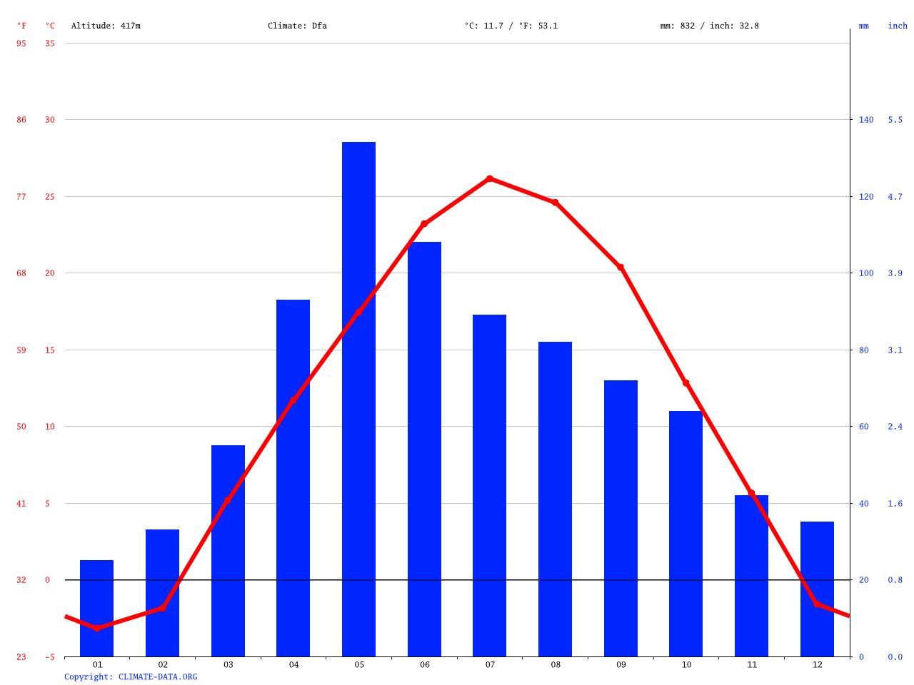 Crete Climate Average Temperature Weather By Month Crete