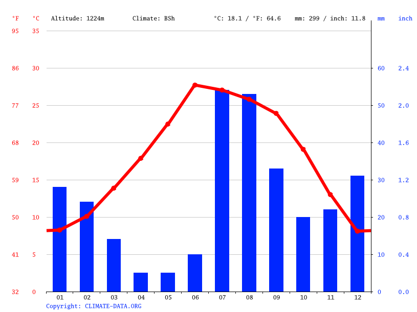 Climate graph // Weather by Month, Douglas
