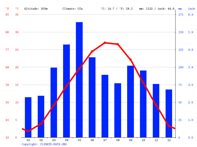Climate graph // Weather by Month, Carthage