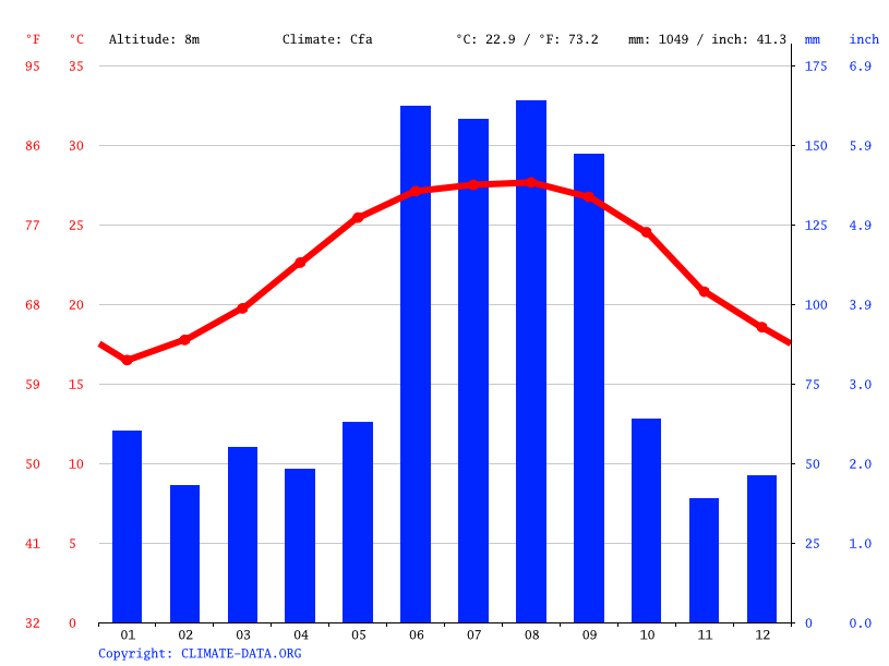 Climate graph // Weather by Month, Bradenton