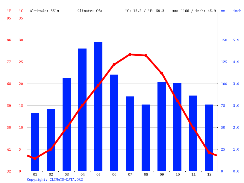 Climograph // Weather by Month, Siloam Springs