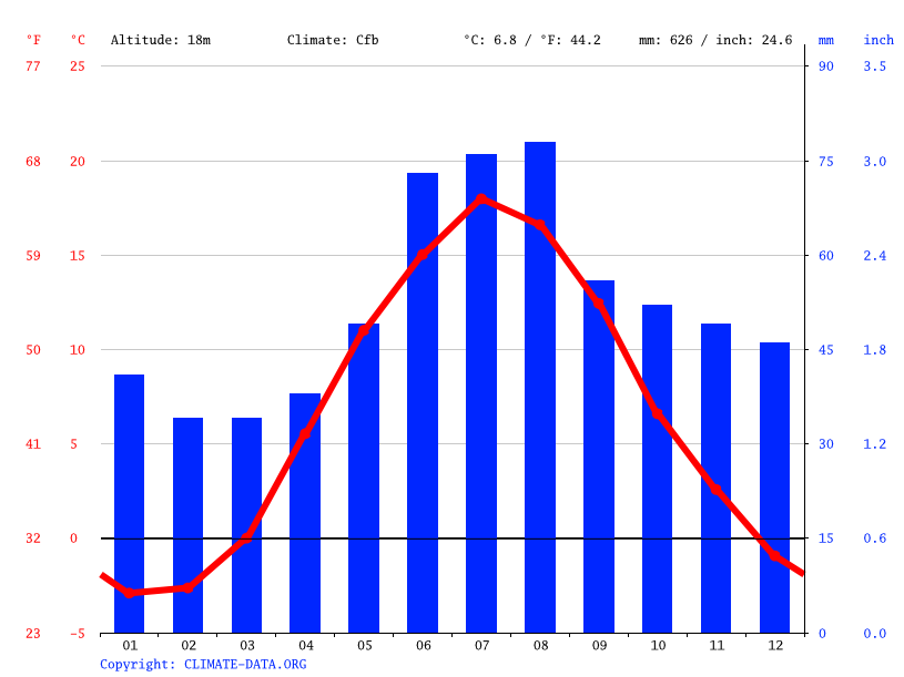 Climate graph // Weather by Month, Uppsala