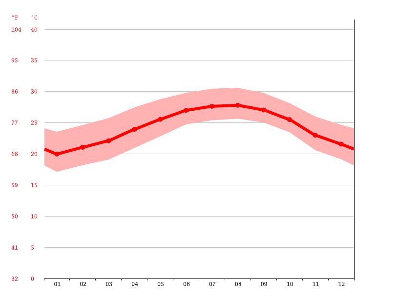 Temperature graph, Kendall