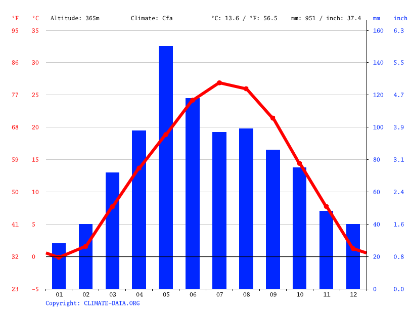 Strong City climate: Average Temperature, weather by month, Strong