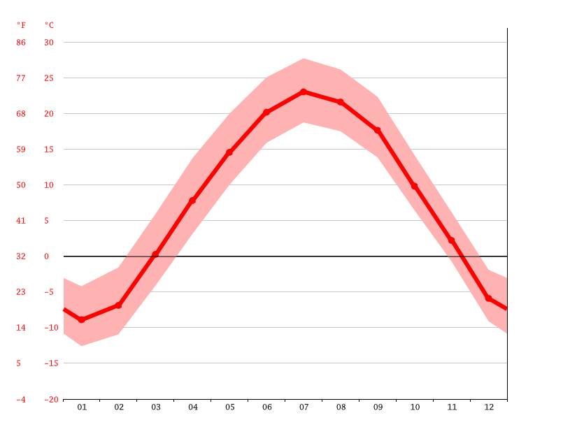Gráfico de temperatura, Red Wing