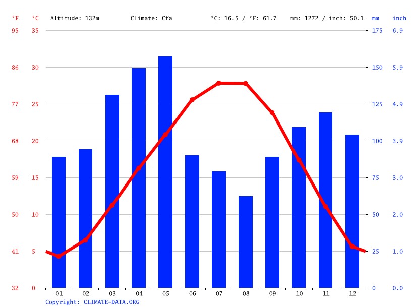 Climate graph // Weather by Month, Van Buren